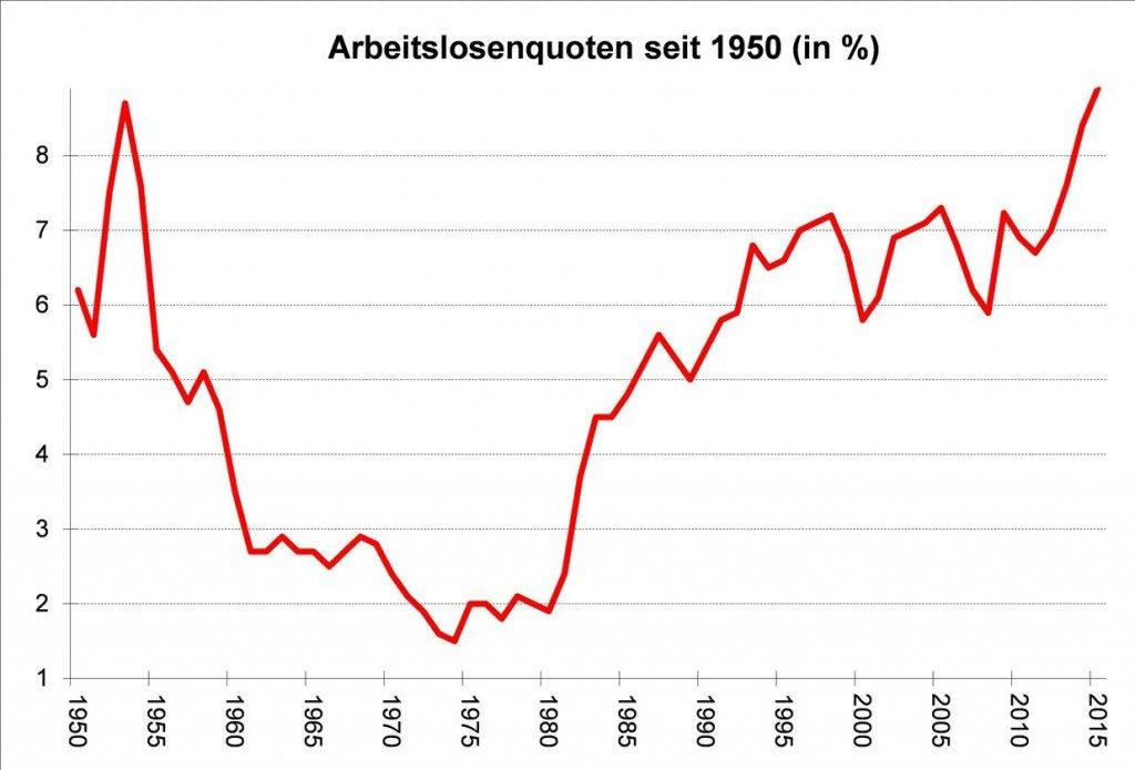 Quelle: WIFO, nationale Berechnung laut AMS und HV
