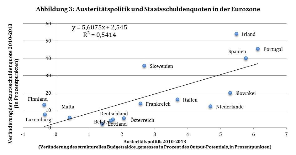 Daten: IWF (WEO Oktober 2014); eigene Berechnungen. Griechenland ist nicht Teil der berücksichtigten Ländergruppe, weil im Jahr 2012 ein Schuldenschnitt durchgeführt wurde. Für Zypern und Estland gab es keine Daten zum strukturellen Budgetsaldo.
