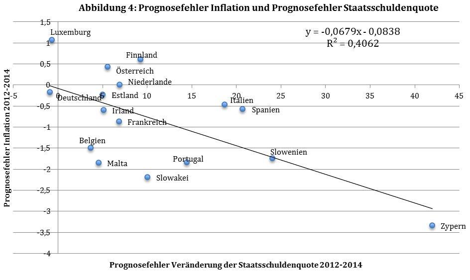 Anmerkung: Die Daten zur Prognose von Inflation und Staatsschuldenquoten stammen aus dem World Economic Outlook des IWF im September 2011. Die Prognosefehler wurden in Bezug auf die aktuellen IWF-Daten (WEO Oktober 2014) berechnet. Griechenland ist nicht Teil der berücksichtigten Ländergruppe, weil im Jahr 2012 ein Schuldenschnitt durchgeführt wurde.