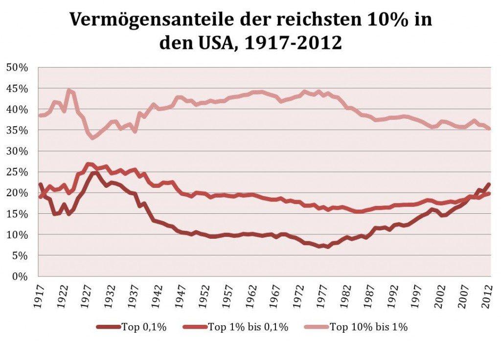 Vermögensanteile USA