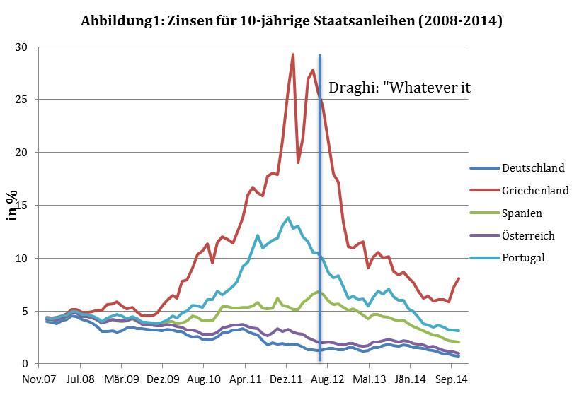 Daten: Europäische Zentralbank, Data Warehouse (15.12.2014)