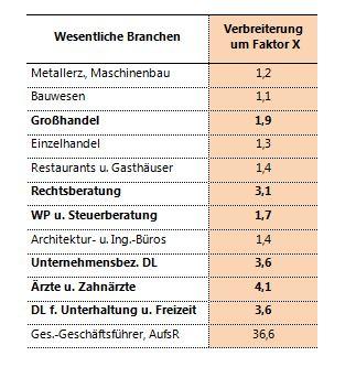 20150110 Ortner Branchen
