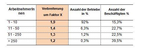 20150110 Ortner Klein vs Groß
