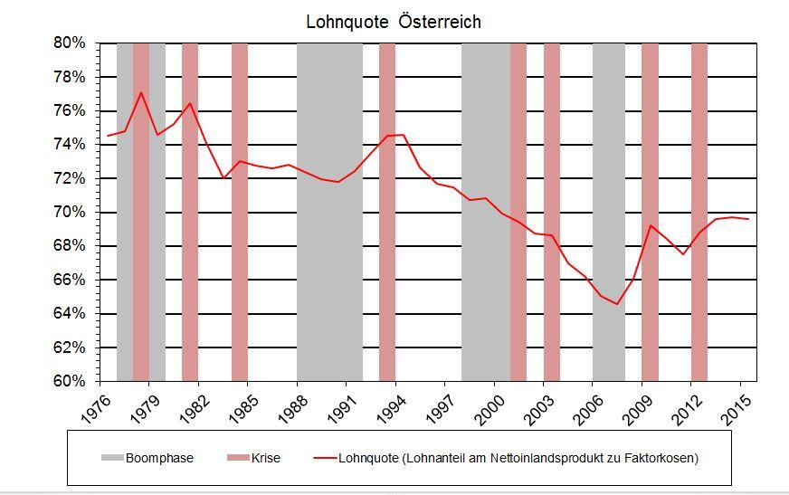 20150110 Ortner Lohnquote 2
