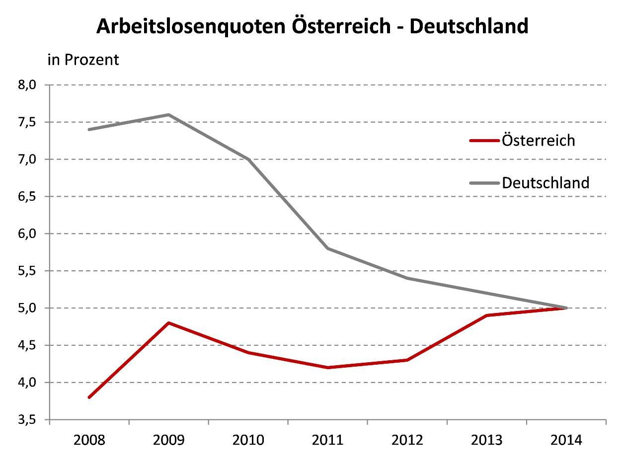 Österreich und Deutschland: Angebot an Arbeitskräften prägt ...