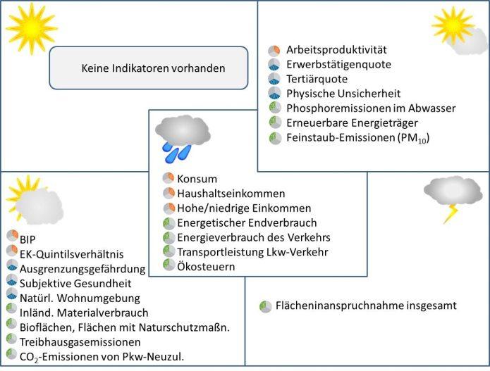 Q: Statistik Austria, Wie geht's Österreich? *Nicht alle 30 Schlüsselindikatoren sind bewertbar.