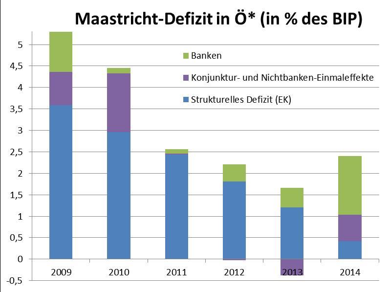Maastricht-Defizit-Zerlegung-2009-2014