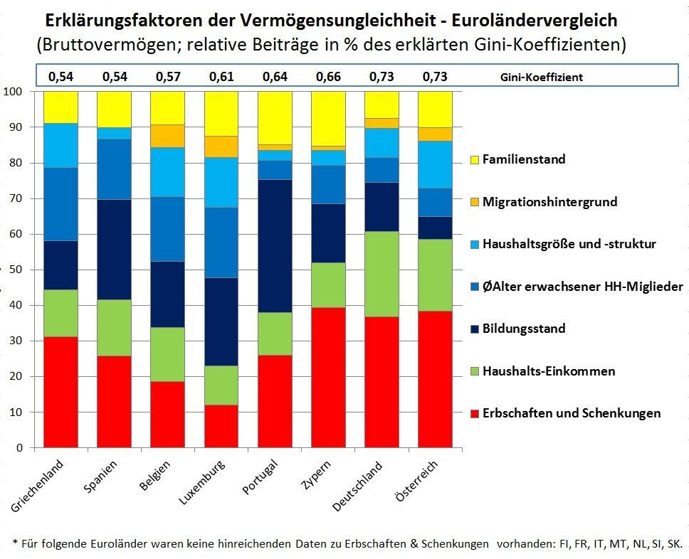 Vermoegensungleichheitsfaktoren Euro