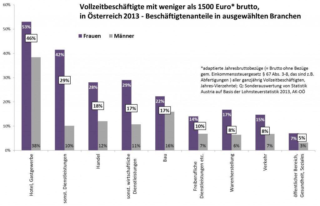 Anteile_unter 1500_Branchen
