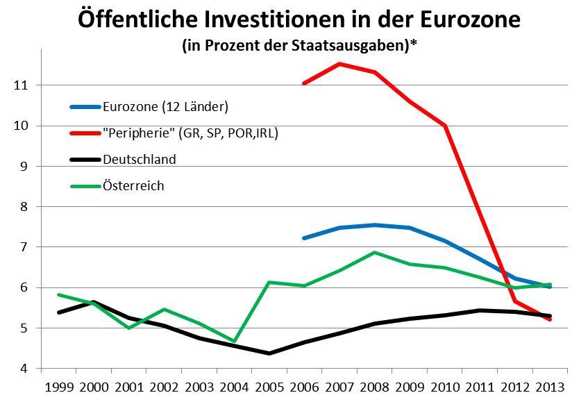 Quelle: EU-Kommission, Ameco database (November 2014); eigene Berechnungen. *Gesamtstaatliche Bruttoinvestitionen (ESA 2010).