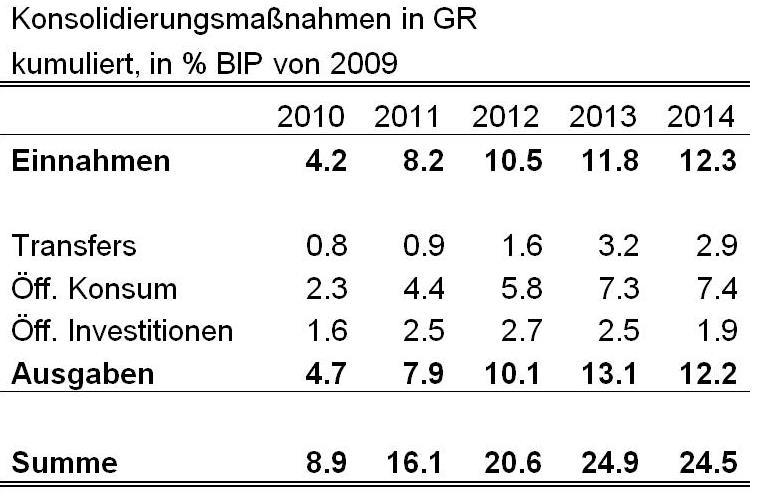 Quelle: AMECO, Eurostat, eigene Berechnung.