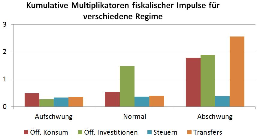 Quelle: Gechert und Rannenberg (2014)