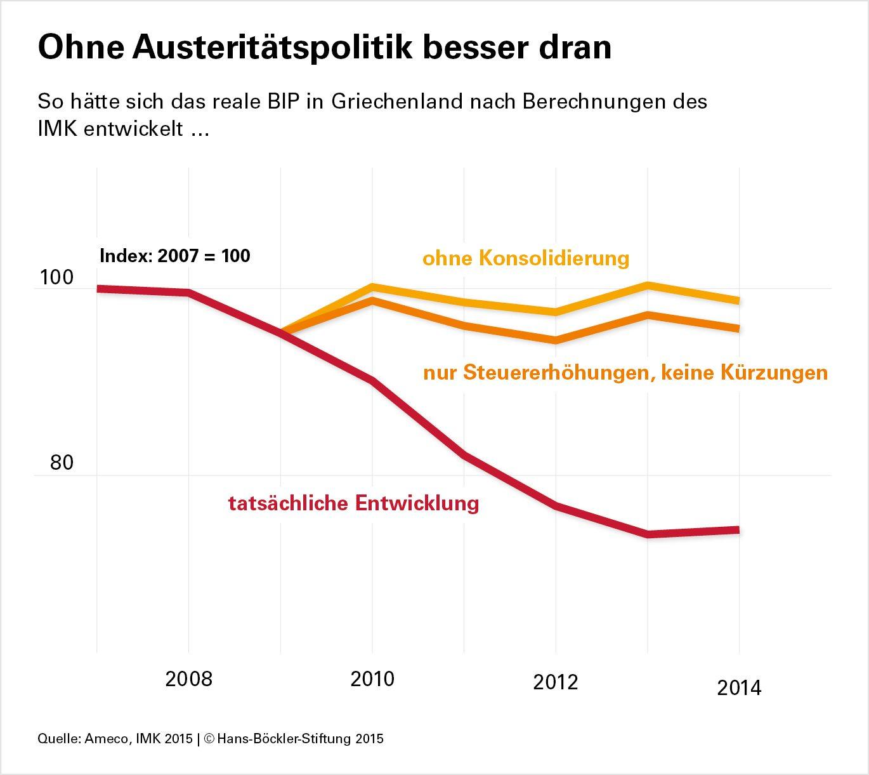 Griechenland, Austeritätspolitik