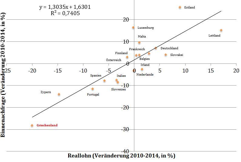 Quelle: AMECO (5.5.2015), Reallohn: Nominale Entlohnung pro ArbeitnehmerIn (Gesamtwirtschaft), deflationiert mit dem HVPI; eigene Berechnungen