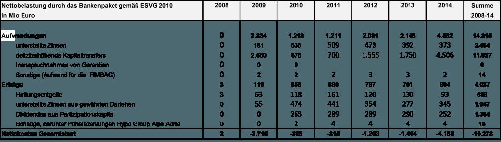 Quelle. Eurostat, Stand 02.04.2015