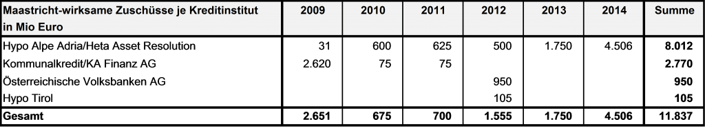 Quelle: Statistik Austria, Maastricht Notifikation vom 30.03.2015