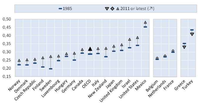 Quelle: OECD 2014.