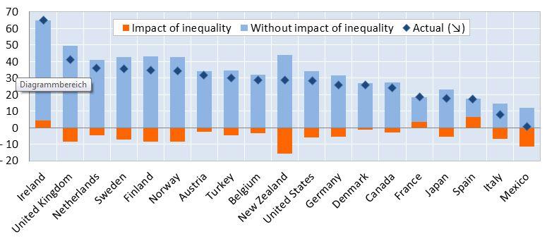 Quelle: OECD 2015.