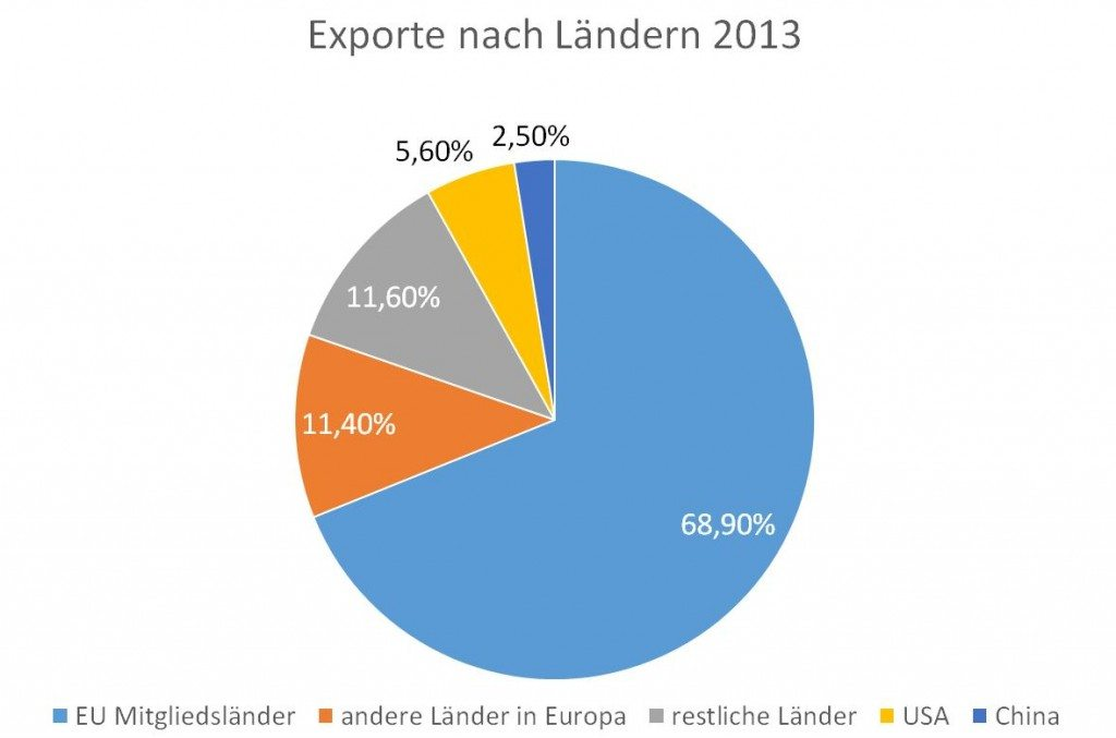 Exporte - Anteile n Ländern 2013