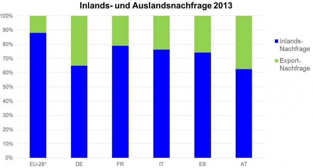 Quelle: Europäische Kommission (Ameco-Datenbank Mai 2014), eigene Berechnungen. *basierend auf der Annahme, dass der Anteil der – nicht ausgewiesenen – intra-EU-Dienstleistungsexporte jenem der Güterexporte entspricht.