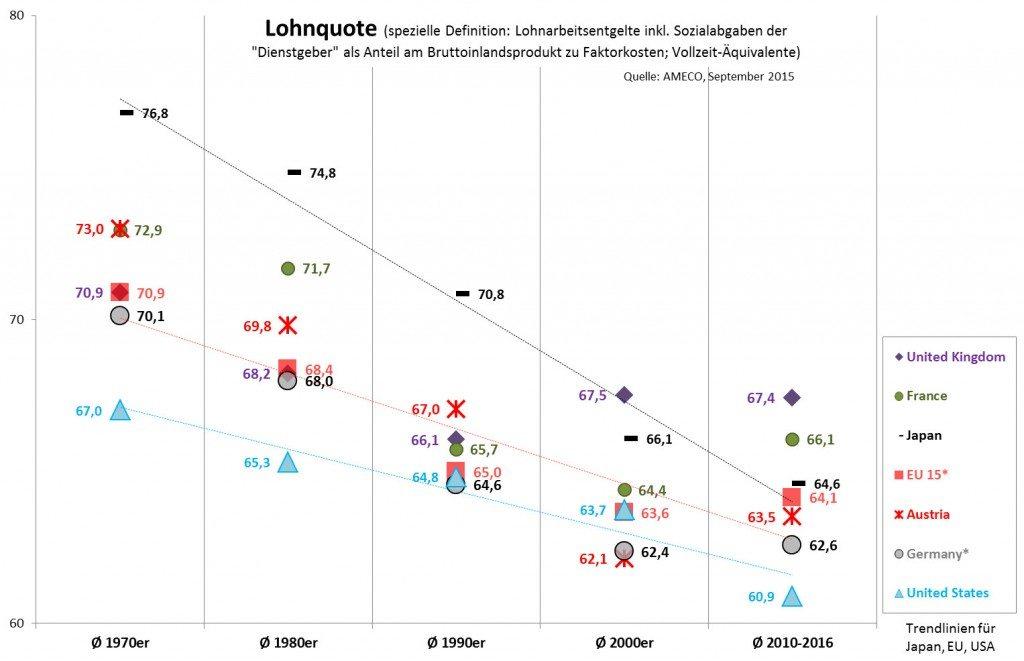 Lohnquote international