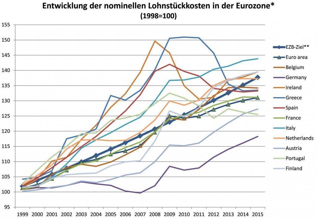 Quelle: EU-Kommission (AMECO-Datenbank 10.9.2015), eigene Berechnungen. *Nur Mitgliedstaaten der Eurozone mit BIP-Anteil von mind. einem Hundertstel, d.h. ohne SK, LU, SI, CY, EE, LT, LV, MT. **EZB-Ziel von nahe aber unter 2 % jährlicher Inflation wird hier mit 1,9 % p.a. berechnet.