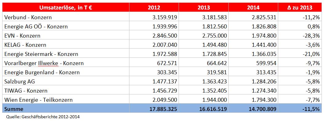 Umsatzerlöse EVUs 2012-2014