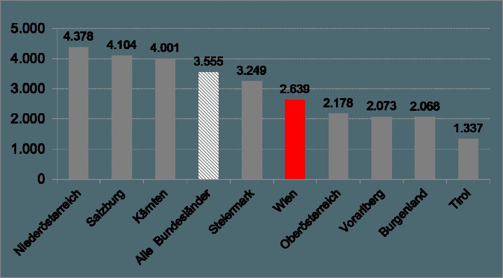 Quelle: Fiskalrat, Bericht über die öffentlichen Finanzen 2015
