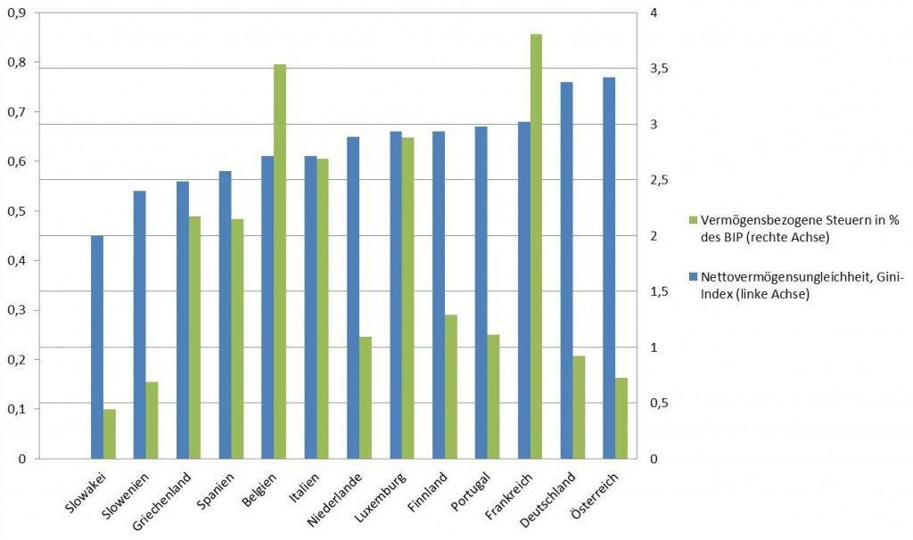 Quelle: OECD.stat (aktuelle Daten je Land), HFCS 2010