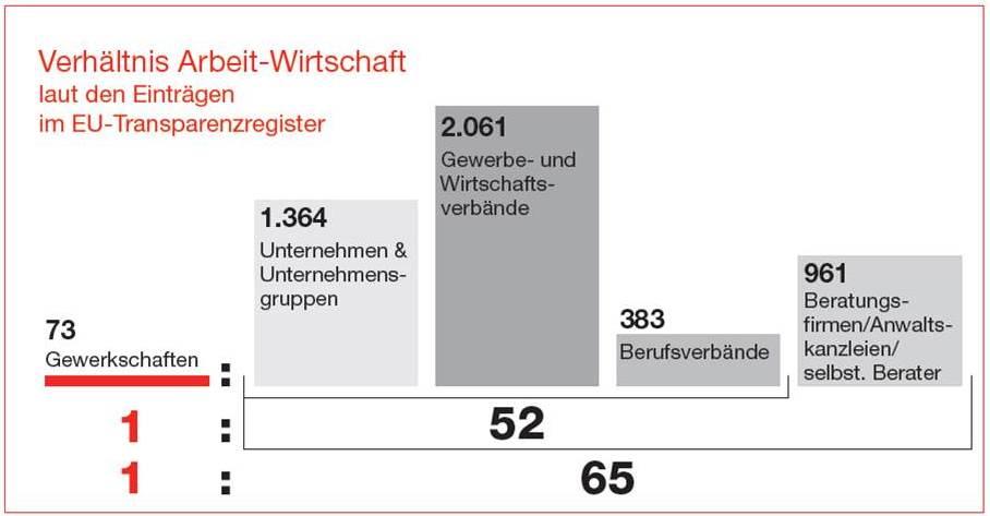 Quelle: EU-Transparenzregister, Abfrage am 26. August 2015, eigene Darstellung