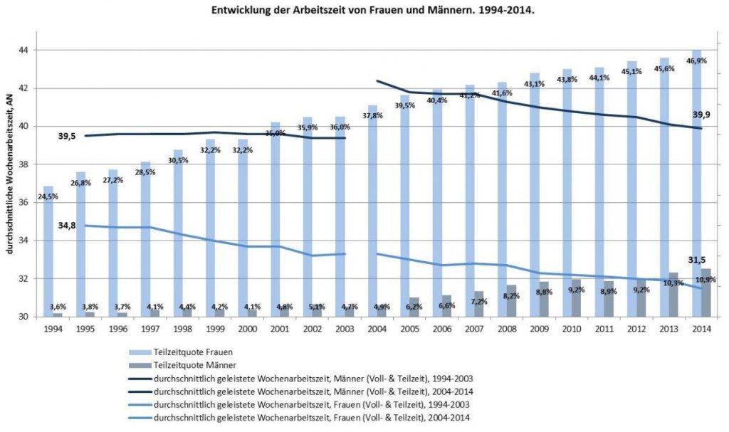 Daten: Eurostat.