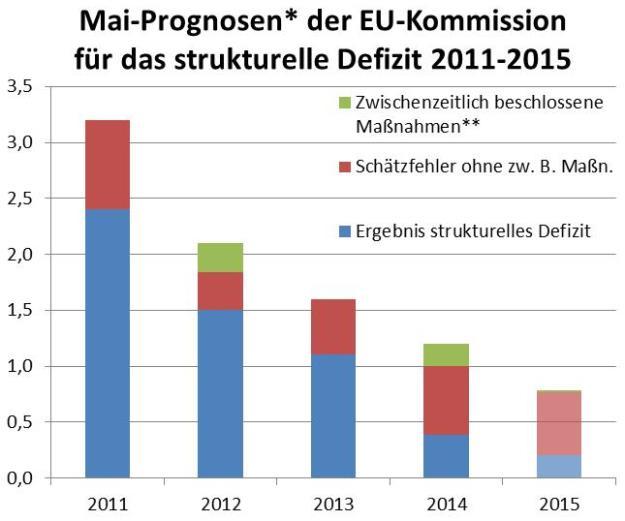 Quelle: EU-Kommission, eigene Berechnungen. *jeweils im Mai des laufenden Jahres sowie im Jahr danach, in Prozent des geschätzten Produktionspotenzials. **Schätzungen basierend auf den jeweiligen AK-Budgetanalysen.