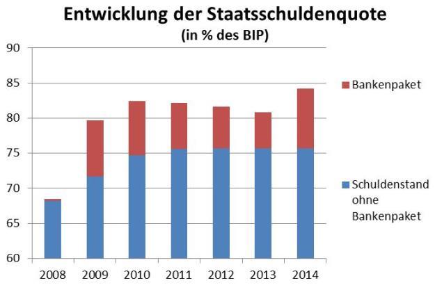 Datenquelle: Eurostat.