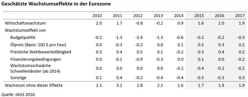Wachstumseffekte-Eurozone
