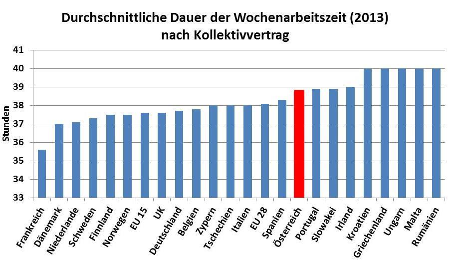 Datenquelle: EU-Agentur Eurofound.