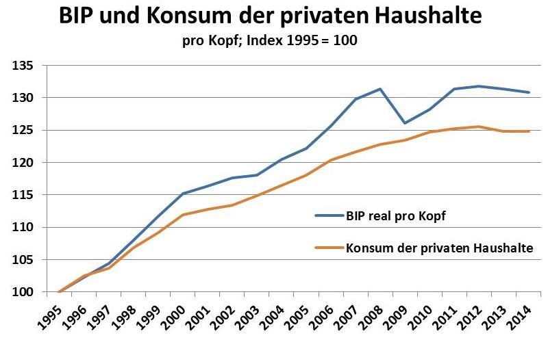 Datenquelle: Statistik Austria.