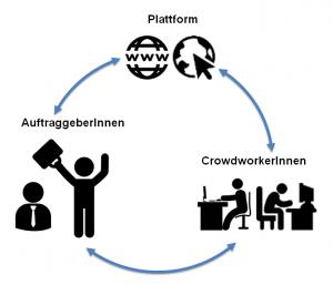 Parteien bei Crowdwork