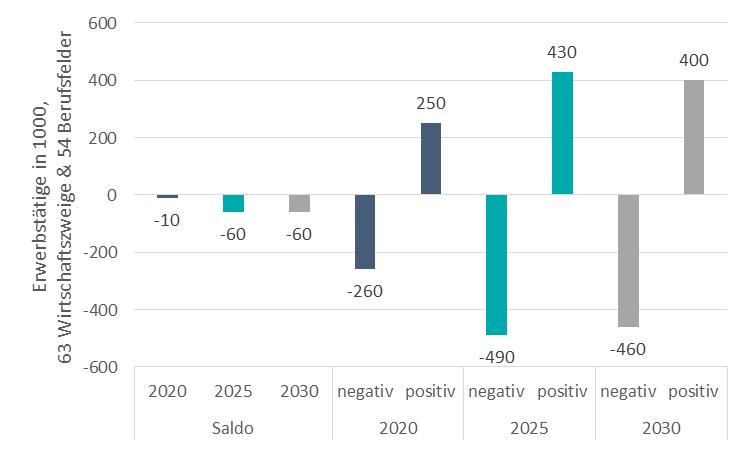 Quelle: IAB-Forschungsbericht 8/2015