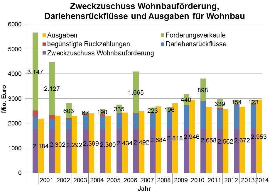 Quelle: BMF Länderberichte über die Wohnbauförderung