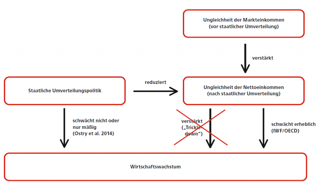 Quelle: WISO Direkt 36/2015