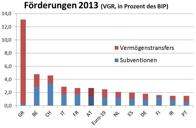 Datenquelle: Eurostat-Datenbank (29.1.2016). Dargestellt sind alle Eurozonenländer mit eine BIP-Anteil von mind. einem Prozent sowie die Schweiz.