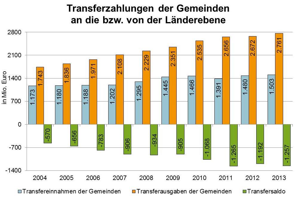 Finanzausgleich, Gemeinden, Transferbeziehungen, Gemeindefinanzierung