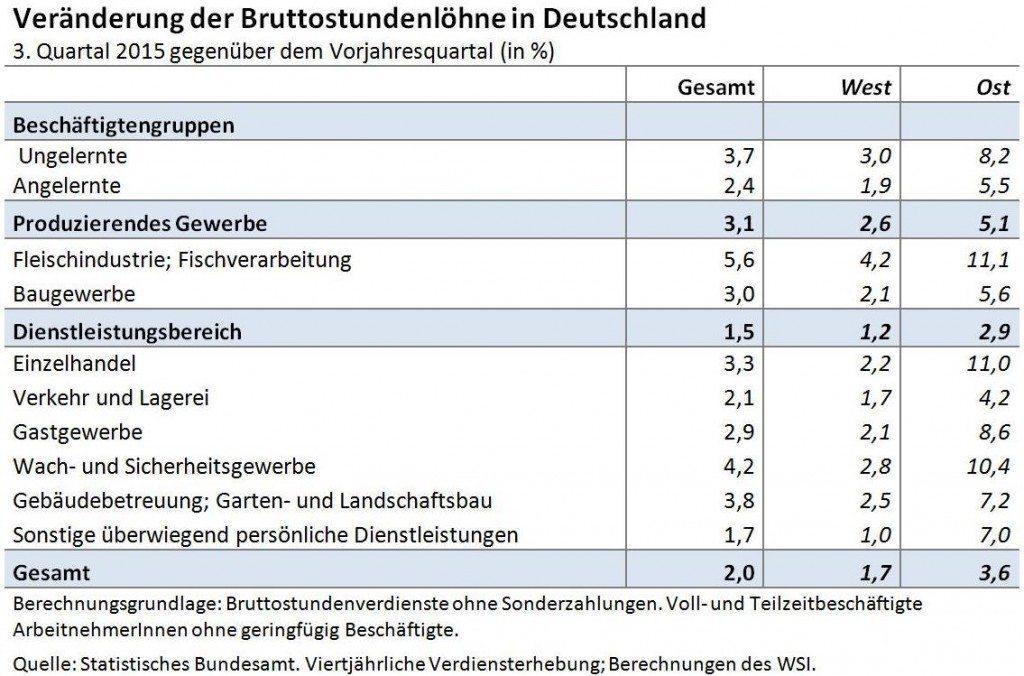 Mindestlohneffekte_DE_J1