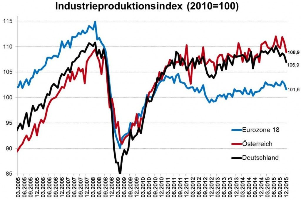 Industrieproduktion, Konjunktur