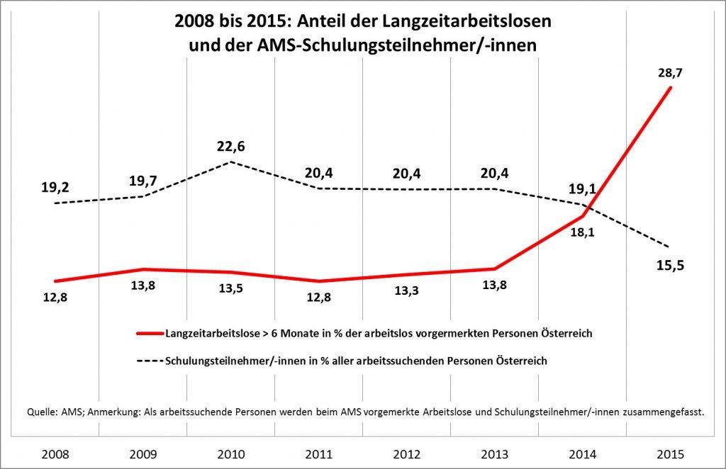 Langzeital_SC