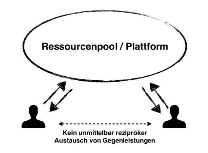 share economy1