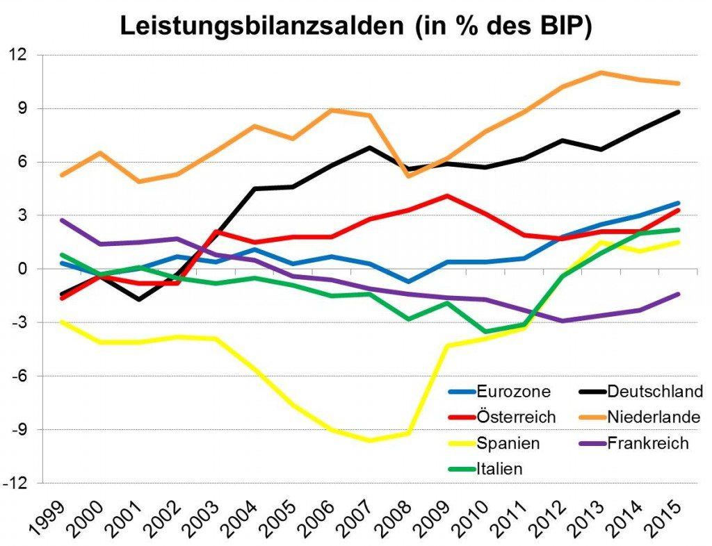Leistungsbilanzsaldo, Eurozone, Ungleichgewichte