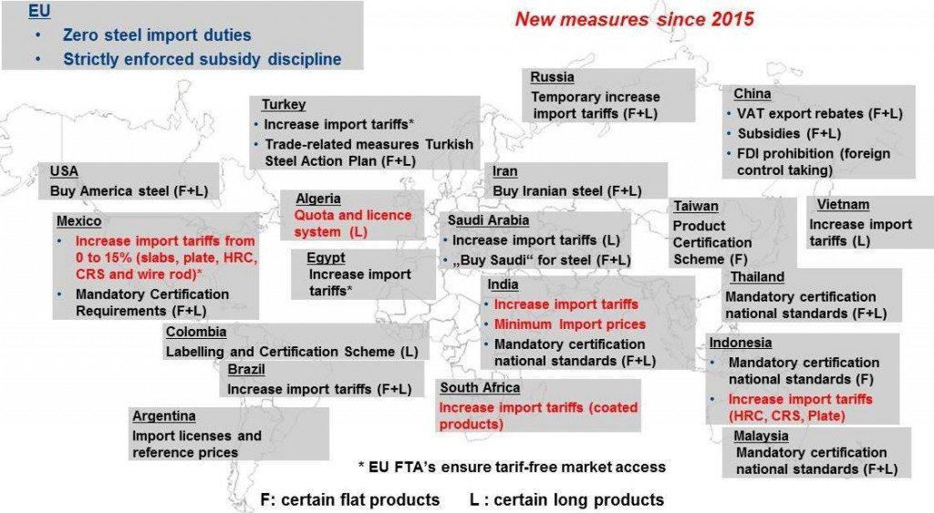 Freihandel, Stahlindustrie, Schutzmaßnahmen, Arbeits- und Umweltstandards