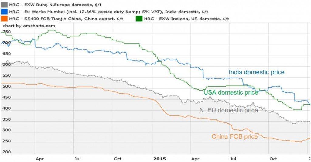 Freihandel, Stahlpreise, Stahlindustrie
