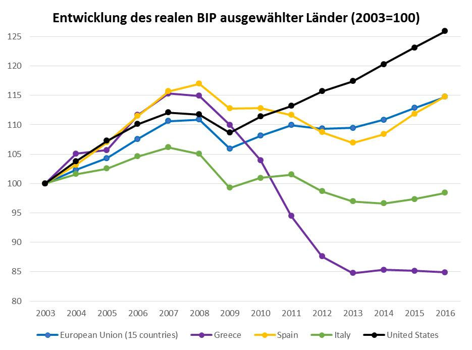 BIP Trend seit 2003